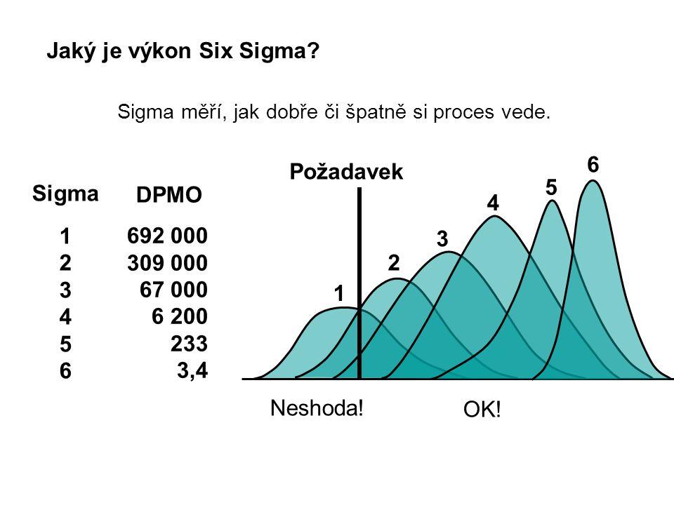 Jaký je výkon Six Sigma? Sigma 1 2 3 4 5 6 DPMO 692 000 309 000 67 000 6 200 233 3,4 Sigma měří, jak dobře či špatně si proces vede. Požadavek 1 2 3 4