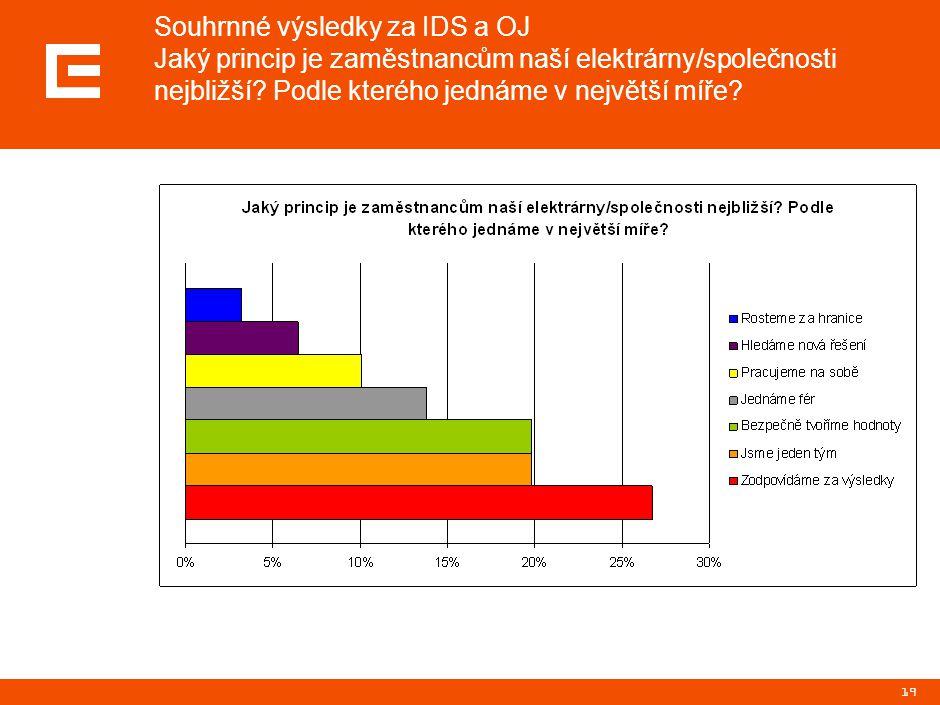 19 Souhrnné výsledky za IDS a OJ Jaký princip je zaměstnancům naší elektrárny/společnosti nejbližší.