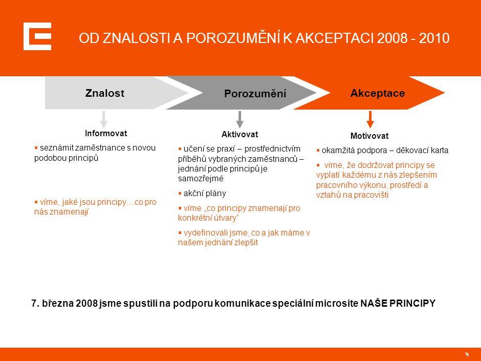 """44 OD ZNALOSTI A POROZUMĚNÍ K AKCEPTACI 2008 - 2010 Znalost Porozumění Akceptace Aktivovat  učení se praxí – prostřednictvím příběhů vybraných zaměstnanců – jednání podle principů je samozřejmé  akční plány  víme """"co principy znamenají pro konkrétní útvary  vydefinovali jsme, co a jak máme v našem jednání zlepšit Motivovat  okamžitá podpora – děkovací karta  víme, že dodržovat principy se vyplatí každému z nás zlepšením pracovního výkonu, prostředí a vztahů na pracovišti Informovat  seznámit zaměstnance s novou podobou principů  víme, jaké jsou principy…co pro nás znamenají 7."""