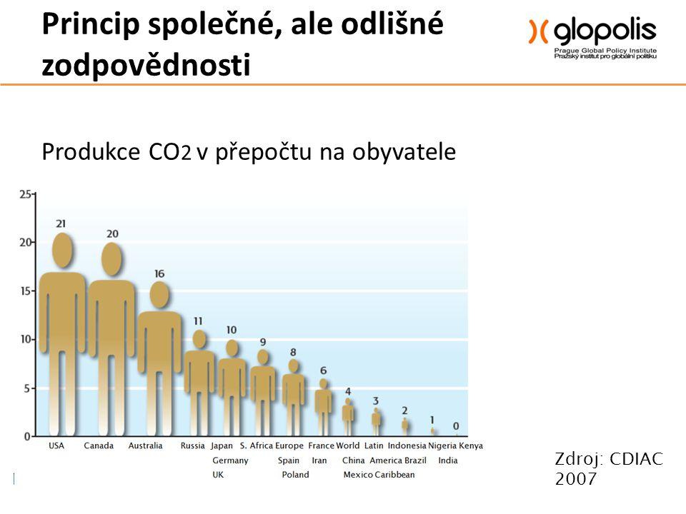 Princip společné, ale odlišné zodpovědnosti Produkce CO 2 v přepočtu na obyvatele Zdroj: CDIAC 2007