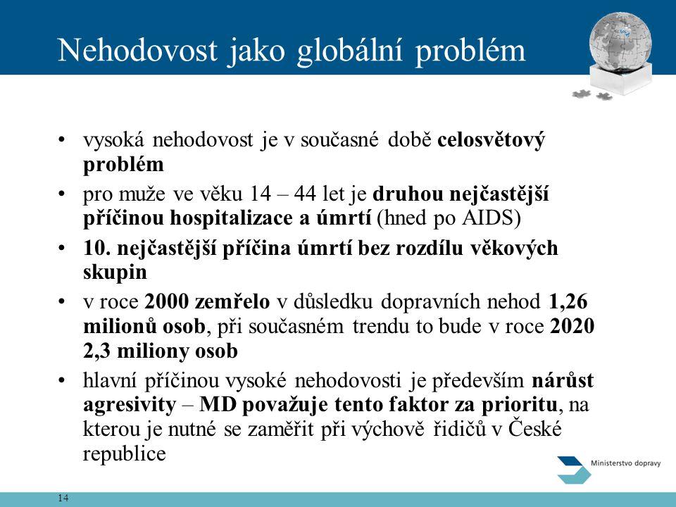 14 Nehodovost jako globální problém •vysoká nehodovost je v současné době celosvětový problém •pro muže ve věku 14 – 44 let je druhou nejčastější příč