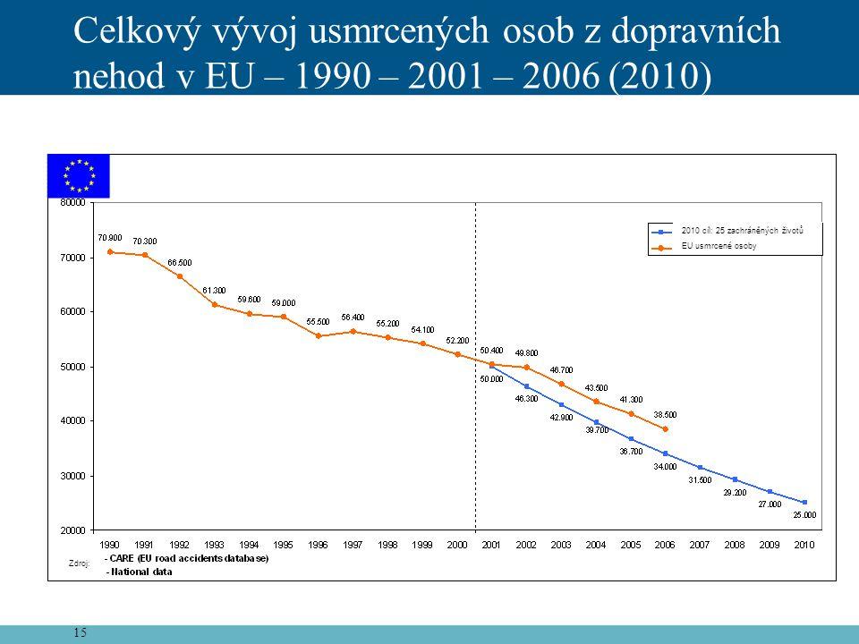 15 Celkový vývoj usmrcených osob z dopravních nehod v EU – 1990 – 2001 – 2006 (2010) 2010 cíl: 25 zachráněných životů EU usmrcené osoby Zdroj: