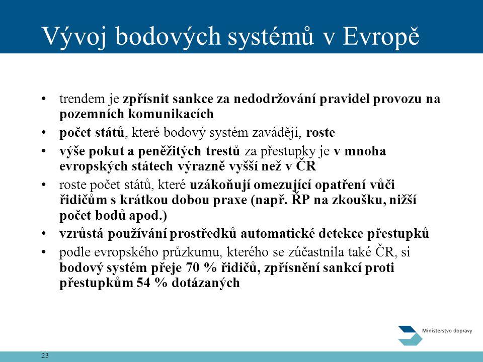 23 Vývoj bodových systémů v Evropě •trendem je zpřísnit sankce za nedodržování pravidel provozu na pozemních komunikacích •počet států, které bodový s