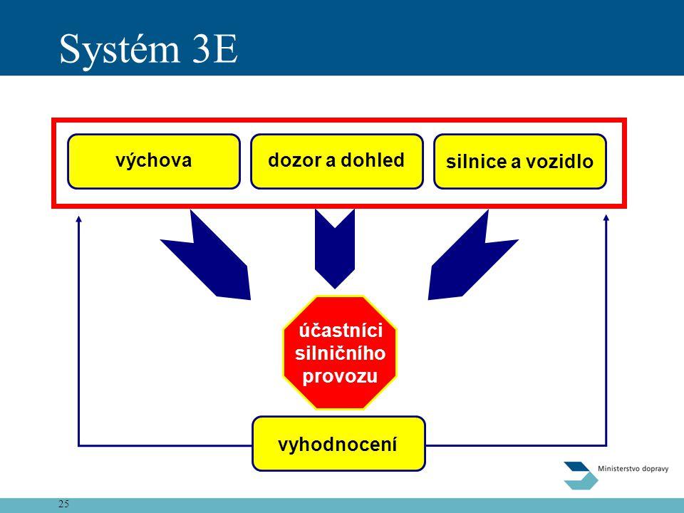 25 Systém 3E výchovadozor a dohled silnice a vozidlo účastníci silničního provozu vyhodnocení