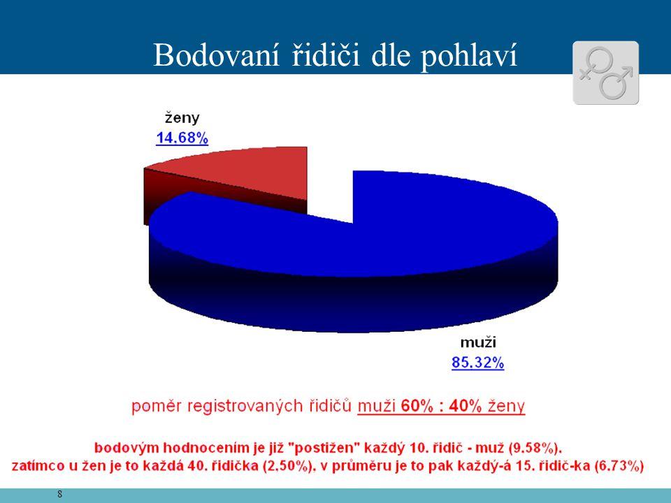 9 Bodovaní cizinci •celkem bylo dosud na území ČR bodováno 60 411 cizinců, tvoří 13,44 % z bodovaných řidičů •27 056 cizinců získalo 1 bod (největší skupina – 44,79 %) •76 cizinců získalo 12 bodů •nejvíce bodovaných cizinců je v Karlovarském kraji – 39,14 % •nejméně bodovaných cizinců je v Pardubickém kraji (4,01 %) •průměrně 250 bodovaných cizinců na ORP (mimo Prahu)