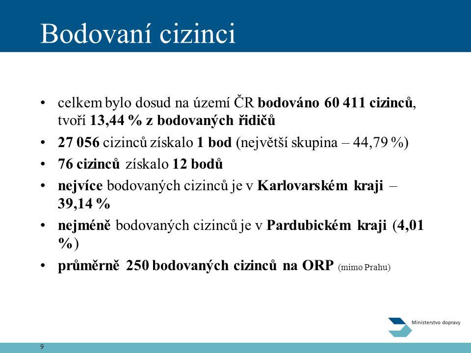 9 Bodovaní cizinci •celkem bylo dosud na území ČR bodováno 60 411 cizinců, tvoří 13,44 % z bodovaných řidičů •27 056 cizinců získalo 1 bod (největší s