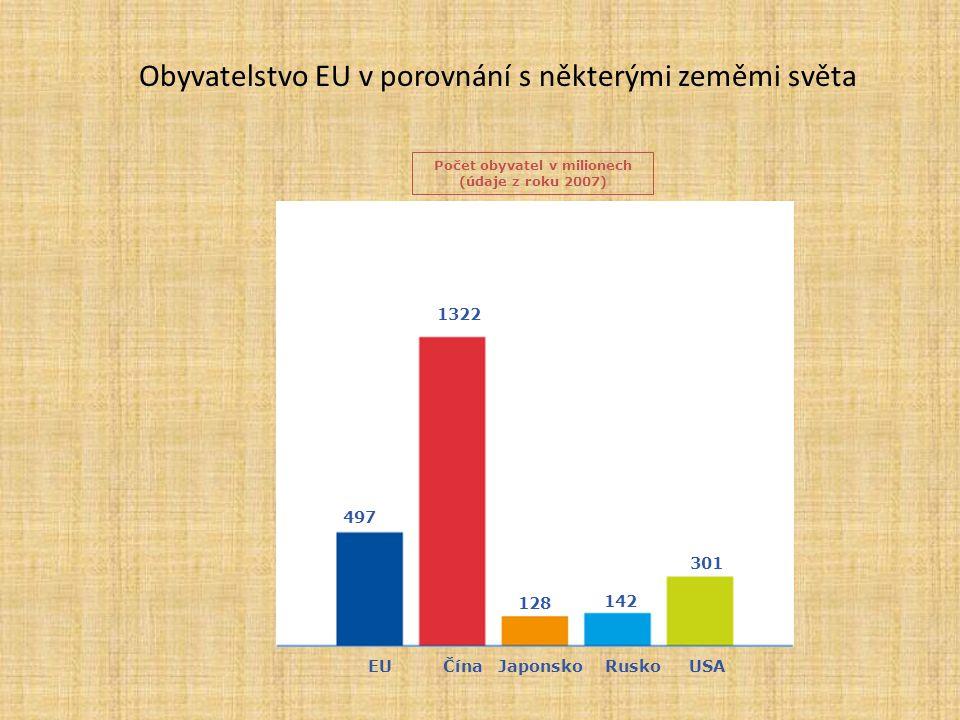 Obyvatelstvo EU v porovnání s některými zeměmi světa Počet obyvatel v milionech (údaje z roku 2007) 497 1322 128 142 301 EU ČínaJaponsko RuskoUSA