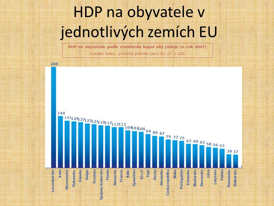 HDP na obyvatele v jednotlivých zemích EU HDP na obyvatele podle standardu kupní síly (údaje za rok 2007) Uveden index, přičemž průměr zemí EU 27 = 10