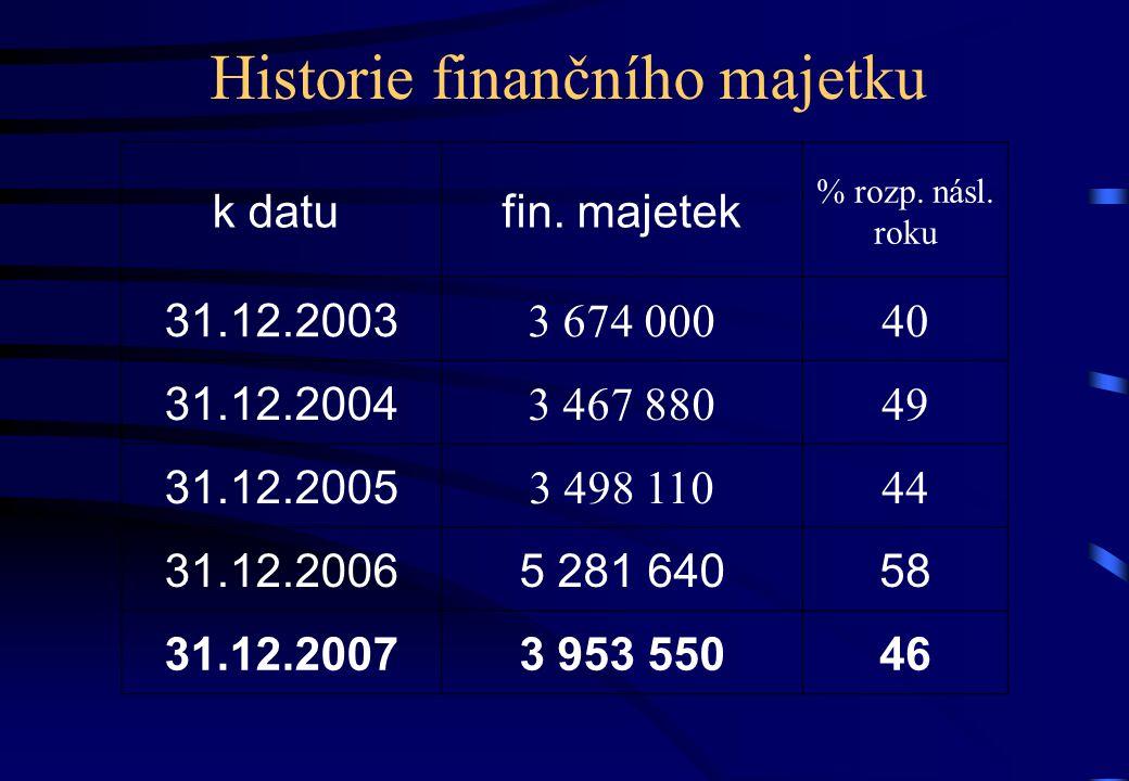 Historie finančního majetku k datu fin. majetek % rozp.