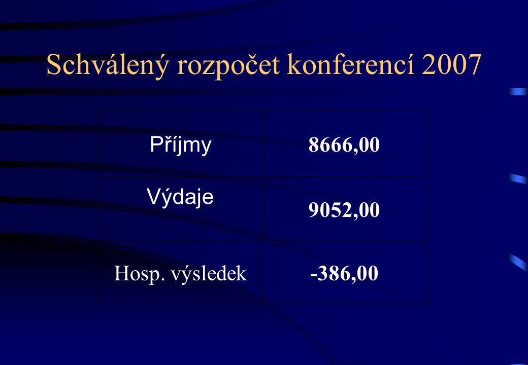 Schválený rozpočet konferencí 2007 Příjmy 8666,00 Výdaje 9052,00 Hosp. výsledek-386,00