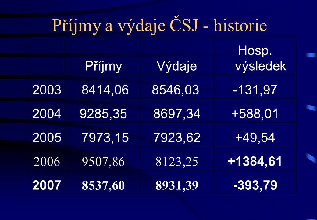 Příjmy a výdaje ČSJ - historie PříjmyVýdaje Hosp.