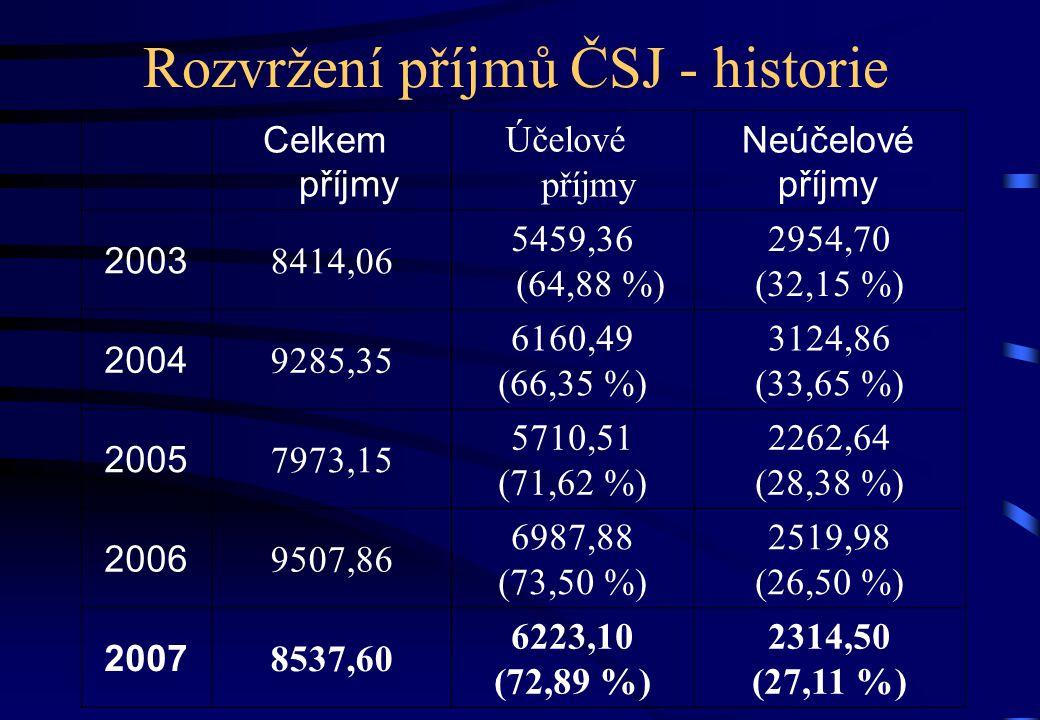 Rozvržení příjmů ČSJ - historie Celkem příjmy Účelové příjmy Neúčelové příjmy 2003 8414,06 5459,36 (64,88 %) 2954,70 (32,15 %) 2004 9285,35 6160,49 (66,35 %) 3124,86 (33,65 %) 2005 7973,15 5710,51 (71,62 %) 2262,64 (28,38 %) 2006 9507,86 6987,88 (73,50 %) 2519,98 (26,50 %) 2007 8537,60 6223,10 (72,89 %) 2314,50 (27,11 %)