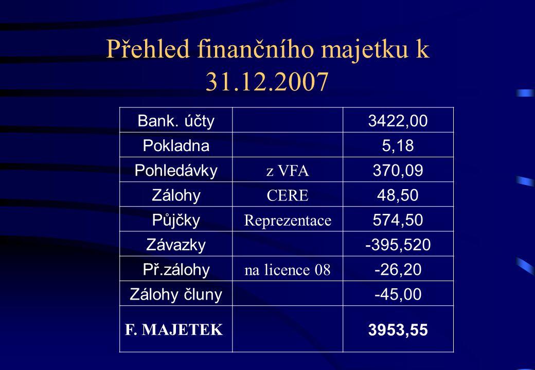 Přehled finančního majetku k 31.12.2007 Bank.