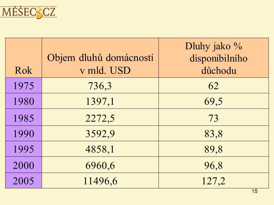 15 Rok Objem dluhů domácností v mld.