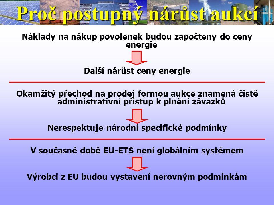 Proč postupný nárůst aukcí Náklady na nákup povolenek budou započteny do ceny energie Další nárůst ceny energie Okamžitý přechod na prodej formou aukce znamená čistě administrativní přístup k plnění závazků Nerespektuje národní specifické podmínky V současné době EU-ETS není globálním systémem Výrobci z EU budou vystavení nerovným podmínkám