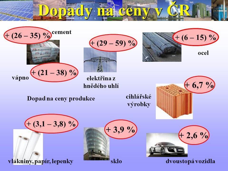 Dopady na ceny v ČR + (3,1 – 3,8) % vlákniny, papír, lepenky ocel + (6 – 15) % + (29 – 59) % elektřina z hnědého uhlí + 2,6 % dvoustopá vozidla + 3,9 % + (21 – 38) % + (26 – 35) % sklo vápno cement cihlářské výrobky + 6,7 % Dopad na ceny produkce