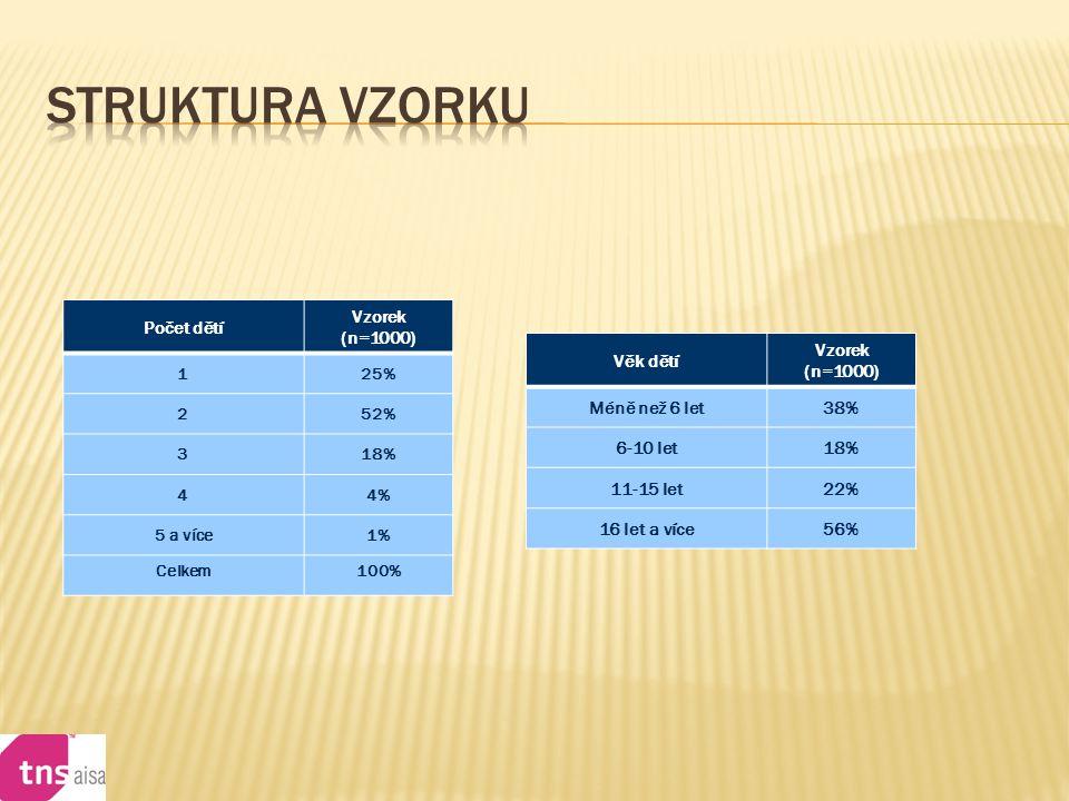  Podle mínění českých žen by měl být příjem živočišných a rostlinných tuků v rovnováze.