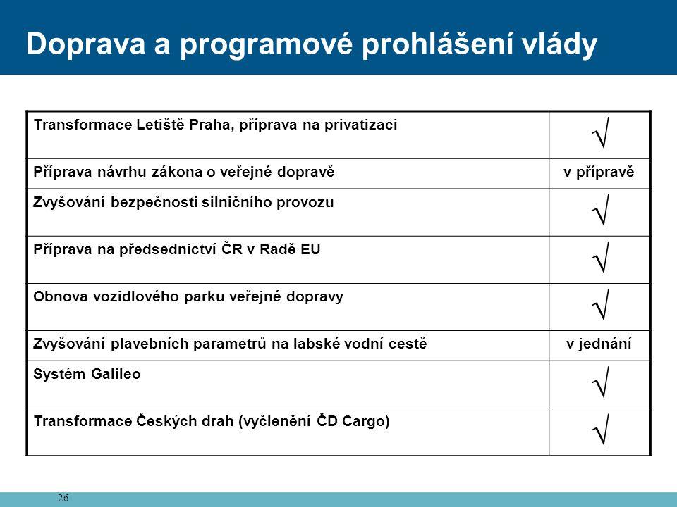 26 Doprava a programové prohlášení vlády Transformace Letiště Praha, příprava na privatizaci √ Příprava návrhu zákona o veřejné dopravěv přípravě Zvyš