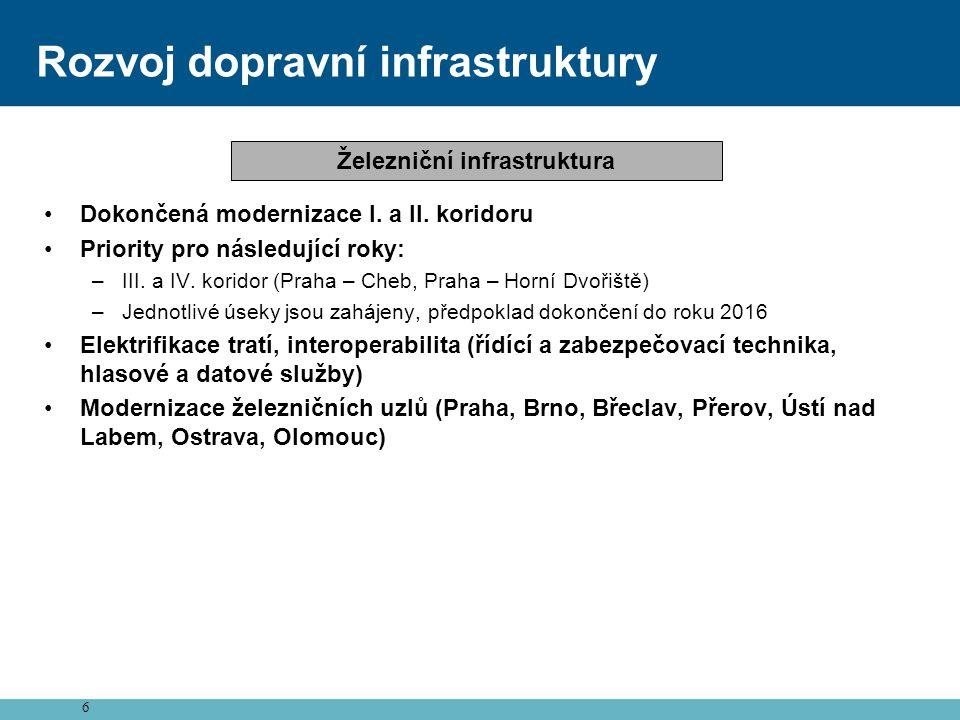 6 Rozvoj dopravní infrastruktury •Dokončená modernizace I. a II. koridoru •Priority pro následující roky: –III. a IV. koridor (Praha – Cheb, Praha – H