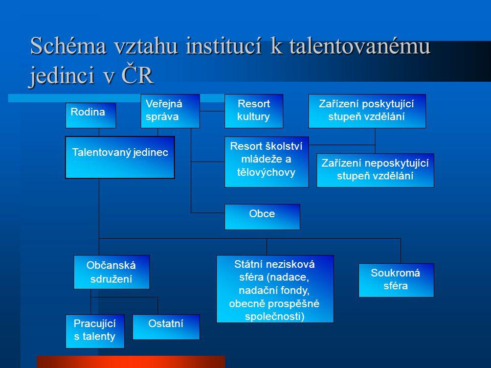 Schéma vztahu institucí k talentovanému jedinci v ČR Rodina Veřejná správa Resort kultury Zařízení poskytující stupeň vzdělání Talentovaný jedinec Res