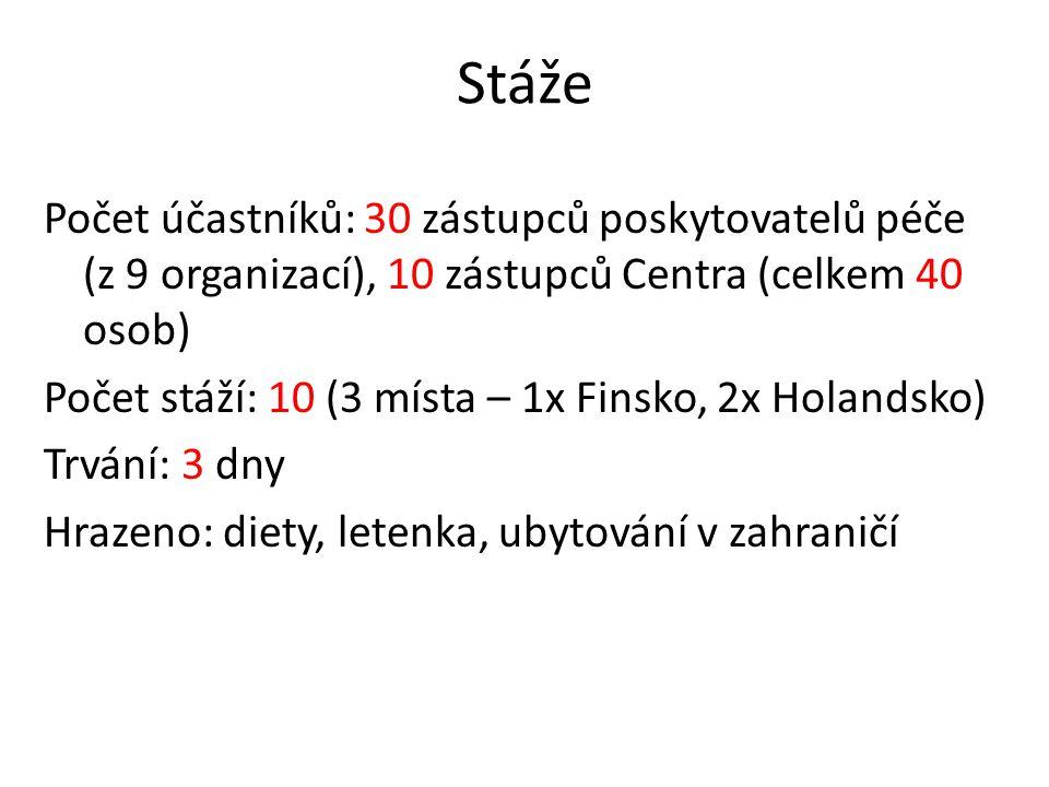 Stáže Počet účastníků: 30 zástupců poskytovatelů péče (z 9 organizací), 10 zástupců Centra (celkem 40 osob) Počet stáží: 10 (3 místa – 1x Finsko, 2x Holandsko) Trvání: 3 dny Hrazeno: diety, letenka, ubytování v zahraničí