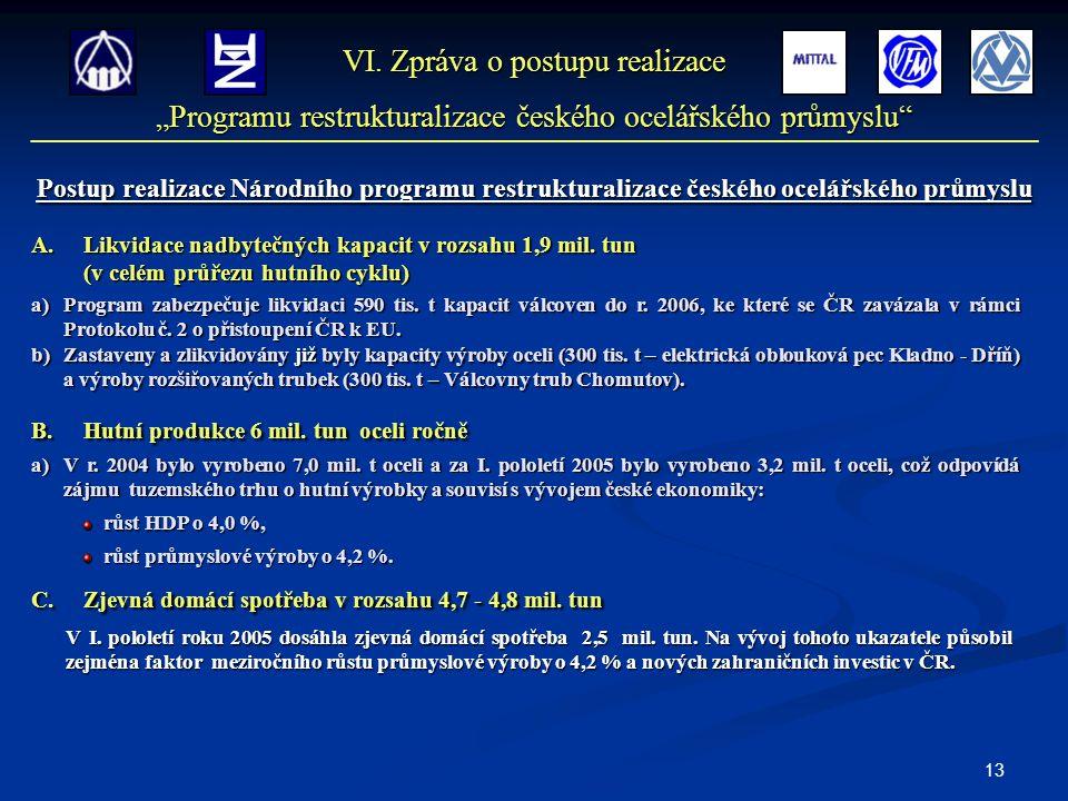 13 Postup realizace Národního programu restrukturalizace českého ocelářského průmyslu A.Likvidace nadbytečných kapacit v rozsahu 1,9 mil. tun (v celém