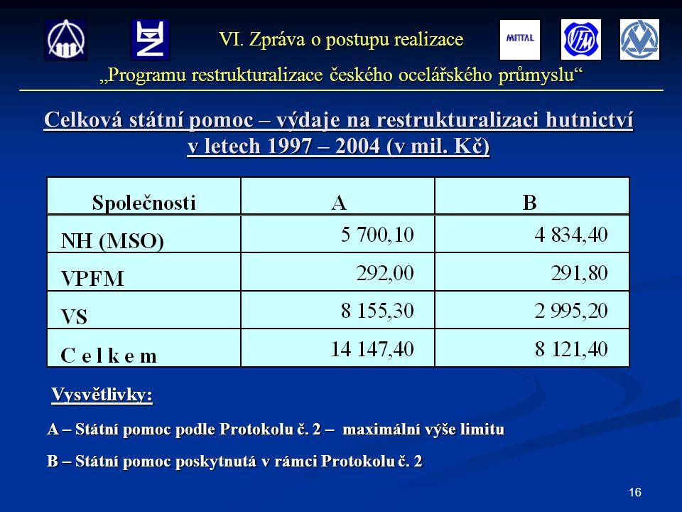16 Celková státní pomoc – výdaje na restrukturalizaci hutnictví v letech 1997 – 2004 (v mil. Kč) Vysvětlivky: A – Státní pomoc podle Protokolu č. 2 –