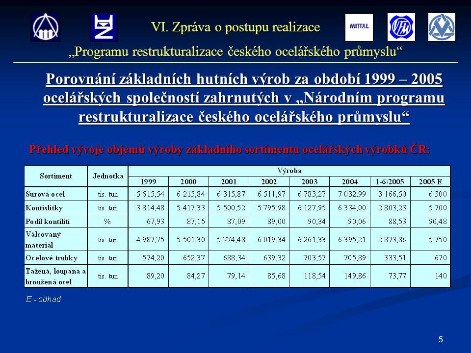 """5 Porovnání základních hutních výrob za období 1999 – 2005 ocelářských společností zahrnutých v """"Národním programu restrukturalizace českého ocelářské"""