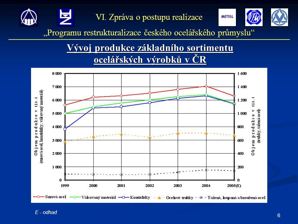 6 Vývoj produkce základního sortimentu ocelářských výrobků v ČR VI.