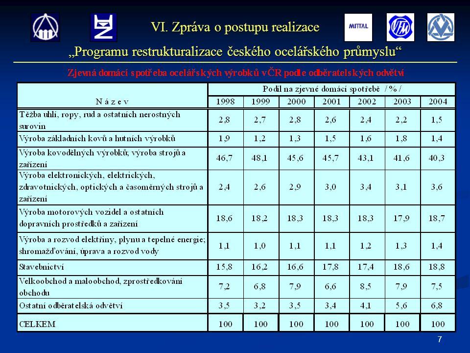 """7 VI. Zpráva o postupu realizace """"Programu restrukturalizace českého ocelářského průmyslu"""""""