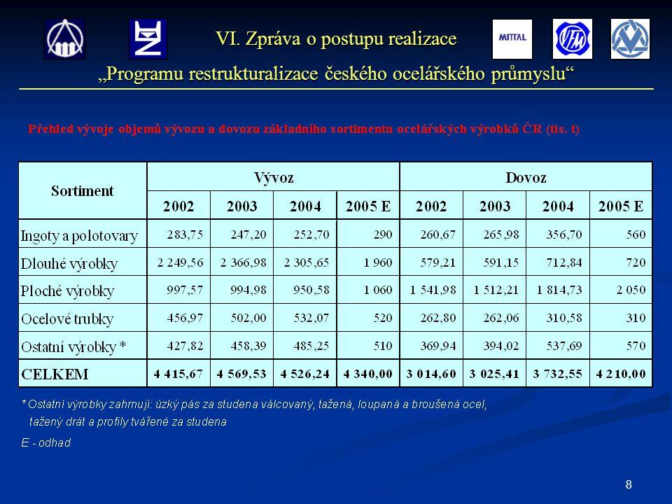 """8 VI. Zpráva o postupu realizace """"Programu restrukturalizace českého ocelářského průmyslu"""""""