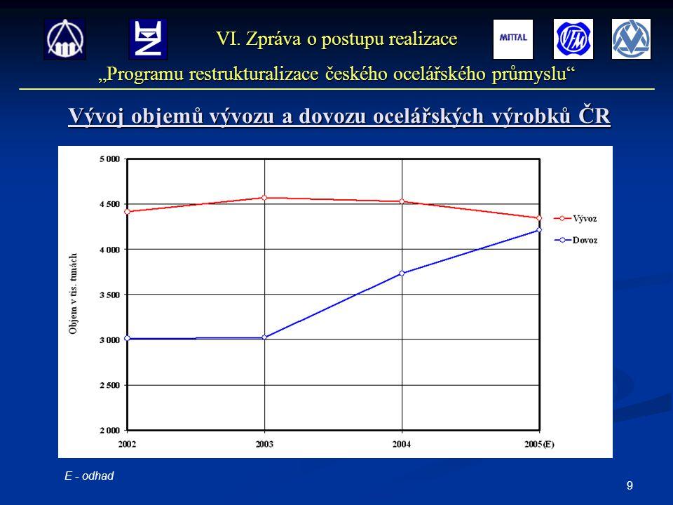 9 Vývoj objemů vývozu a dovozu ocelářských výrobků ČR VI.