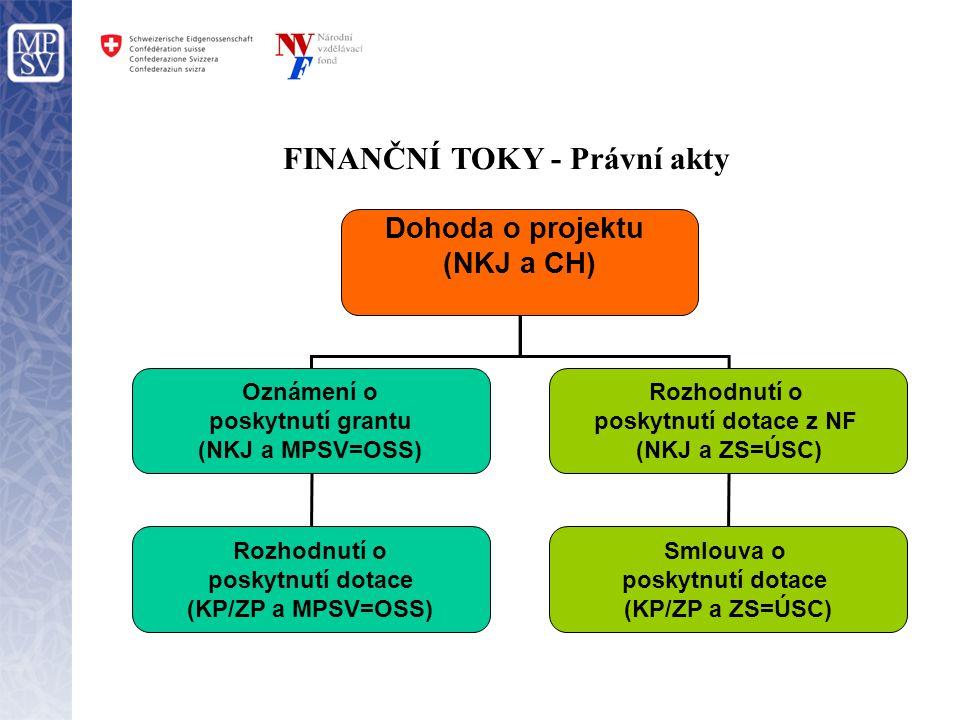 FINANČNÍ TOKY - Právní akty Dohoda o projektu (NKJ a CH) Oznámení o poskytnutí grantu (NKJ a MPSV=OSS) Rozhodnutí o poskytnutí dotace z NF (NKJ a ZS=Ú
