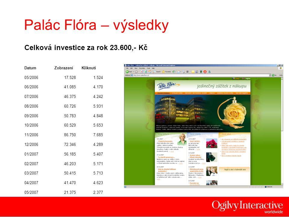 13 Palác Flóra – výsledky Celková investice za rok 23.600,- Kč DatumZobrazeníKliknutí 05/200617.5281.524 06/200641.0854.170 07/200646.3754.242 08/2006
