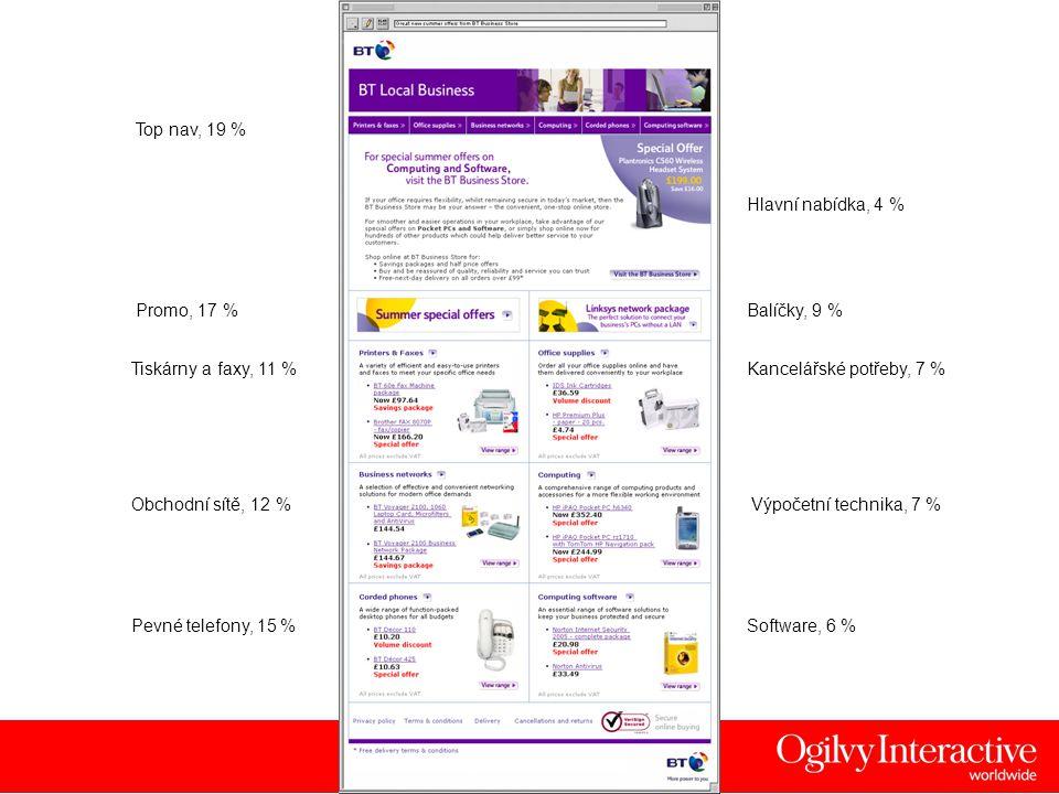17 Top nav, 19 % Promo, 17 % Hlavní nabídka, 4 % Tiskárny a faxy, 11 %Kancelářské potřeby, 7 % Obchodní sítě, 12 % Pevné telefony, 15 %Software, 6 % B