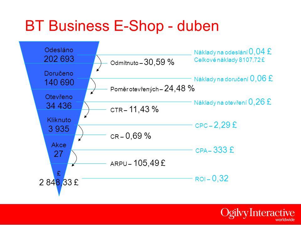 18 BT Business E-Shop - duben Akce 27 CPA – 333 £ Náklady na doručení 0,06 £ ROI – 0,32 Odesláno 202 693 Náklady na odeslání 0,04 £ Celkové náklady 8107,72 £ Poměr otevřených – 24,48 % Kliknuto 3 935 CPC – 2,29 £ CR – 0,69 % CTR – 11,43 % Otevřeno 34 436 Náklady na otevření 0,26 £ £ 2 848,33 £ ARPU – 105,49 £ Doručeno 140 690 Odmítnuto – 30,59 %