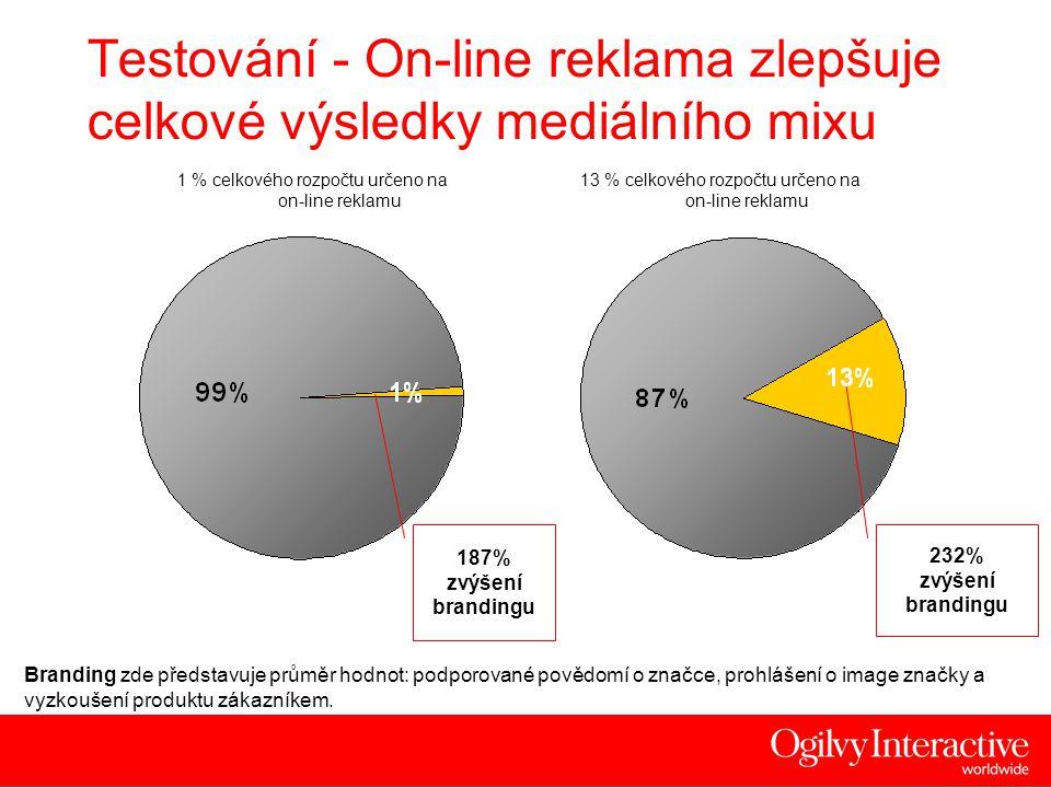 19 13 % celkového rozpočtu určeno na on-line reklamu Testování - On-line reklama zlepšuje celkové výsledky mediálního mixu 1 % celkového rozpočtu určeno na on-line reklamu 187% zvýšení brandingu 232% zvýšení brandingu Branding zde představuje průměr hodnot: podporované povědomí o značce, prohlášení o image značky a vyzkoušení produktu zákazníkem.