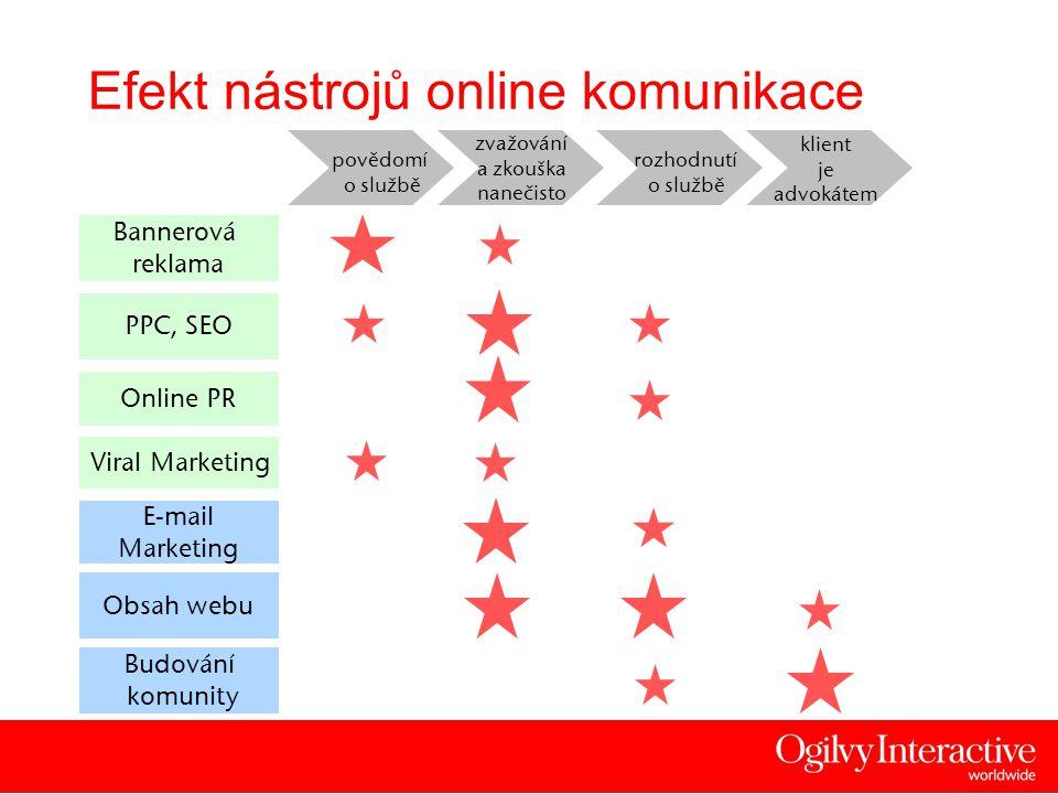 5 Bannerová reklama Viral Marketing Budování komunity E-mail Marketing povědomí o službě zvažování a zkouška nanečisto rozhodnutí o službě klient je advokátem PPC, SEO Online PR Obsah webu Efekt nástrojů online komunikace