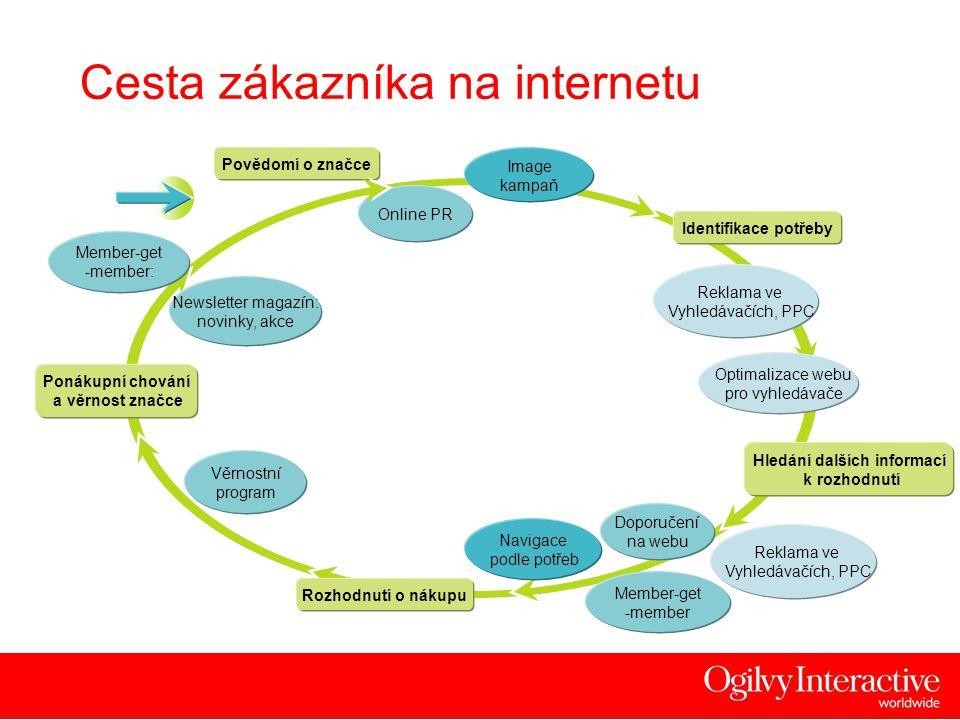 10 Přehled investic Image-bannerová reklama PPC Barter SEO Speciální domluvy
