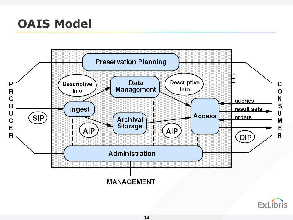 15 Vstup (Ingest) Ochrana (Preservation) Management Pracovní oblast Operační repozitář Permanentní repozitář/úložiště Manuální / Automatický Publikace SIP AIP DIP Dodávání DIP Vyhledávací nástroje ( ) Moduly