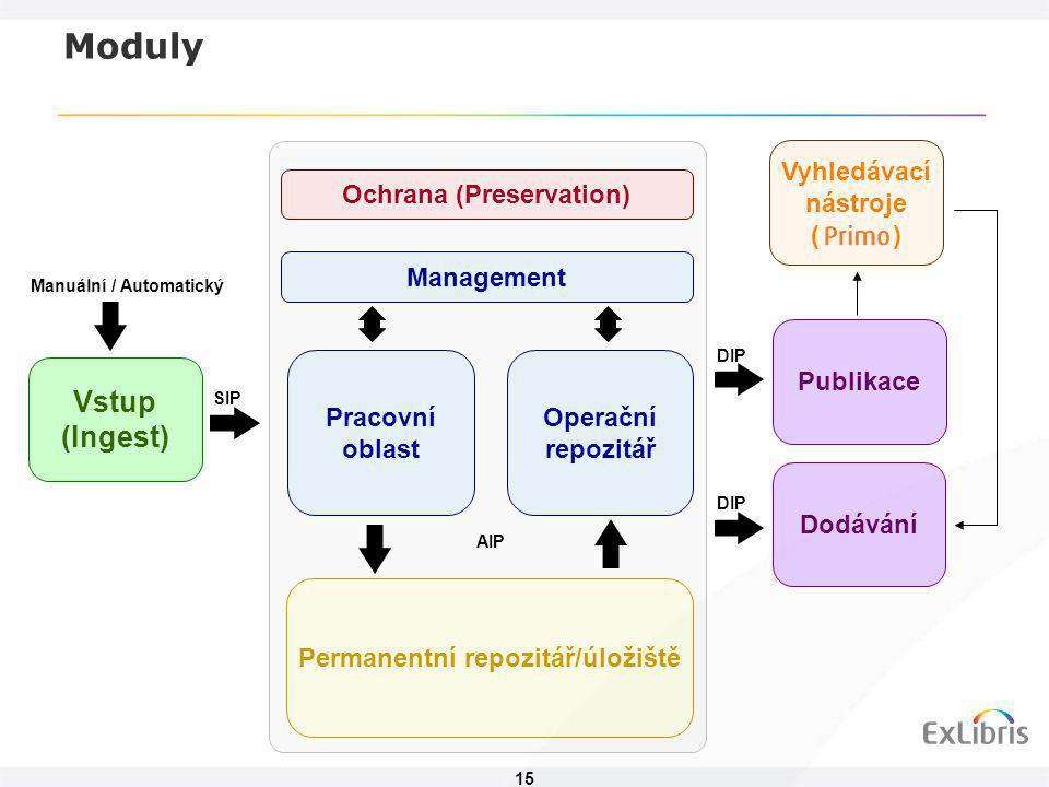 15 Vstup (Ingest) Ochrana (Preservation) Management Pracovní oblast Operační repozitář Permanentní repozitář/úložiště Manuální / Automatický Publikace