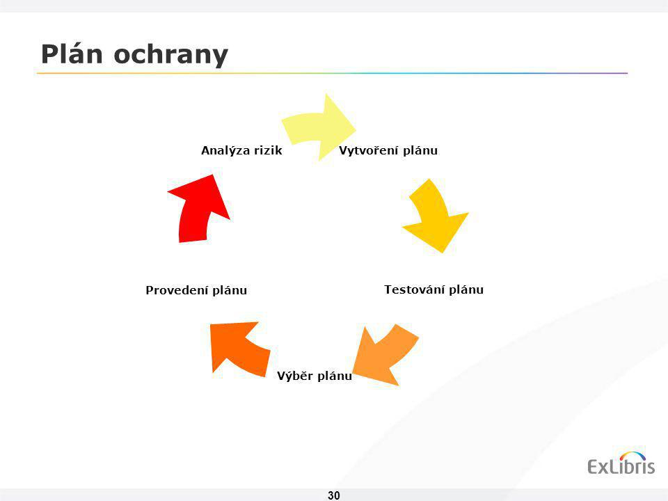 30 Plán ochrany Vytvoření plánu Testování plánu Výběr plánu Provedení plánu Analýza rizik