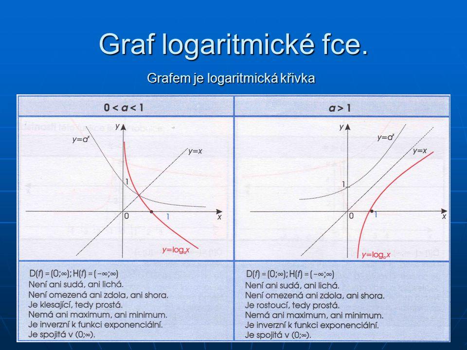 Graf logaritmické fce. Grafem je logaritmická křivka