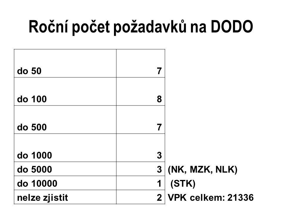 Počet kopií zhotovených za rok do 50014celkem podle odpovědí: 148082 do 10002VPK (za všechny aktivní knihovny): 127531 do 20004 do 50002 do 100004 nad 100003(STK: 55126, UZPI: 10873, NLK cca 30000) nelze zjistit2