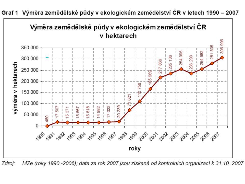 Sklizeň 2007  sklizeň obilovin ve výši 7,051 mil.