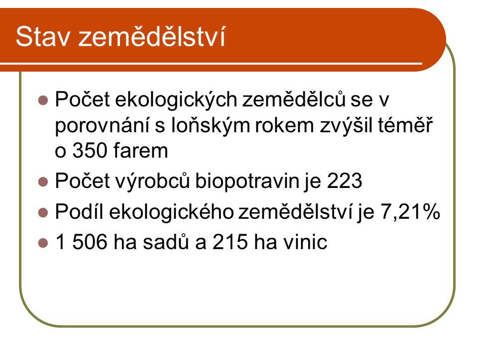 Použitá literatura  Ročenka ekologického zemědělství 2007  Souhrn zemědělství 2006  www.mze.cz www.mze.cz  www.mzp.cz www.mzp.cz  www.czso.cz www.czso.cz  www.agronavigator.cz/ekozem www.agronavigator.cz/ekozem