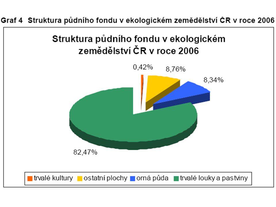 Podpora ekologického zemědělství  Orná půda - 155 EUR / ha (4 266,- Kč / ha pro rok 2007)  Trvalé travní porosty - 71 EUR / ha (1 954,- Kč / ha pro rok 2007)  Trvalé kultury 849 EUR / ha - (23 368,- Kč / ha pro rok 2007)  Zelenina a speciální byliny - 564 EUR / ha (15 524,- Kč / ha pro rok 2007)
