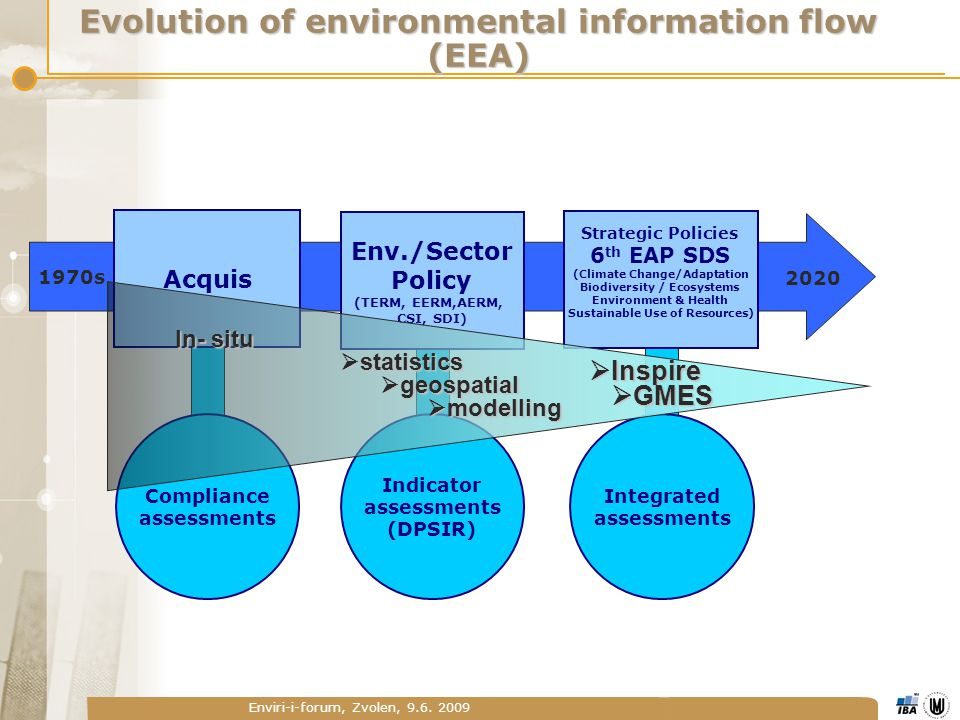 Enviri-i-forum, Zvolen, 9.6. 2009 Evolution of environmental information flow (EEA) Acquis Env./Sector Policy (TERM, EERM,AERM, CSI, SDI) Strategic Po