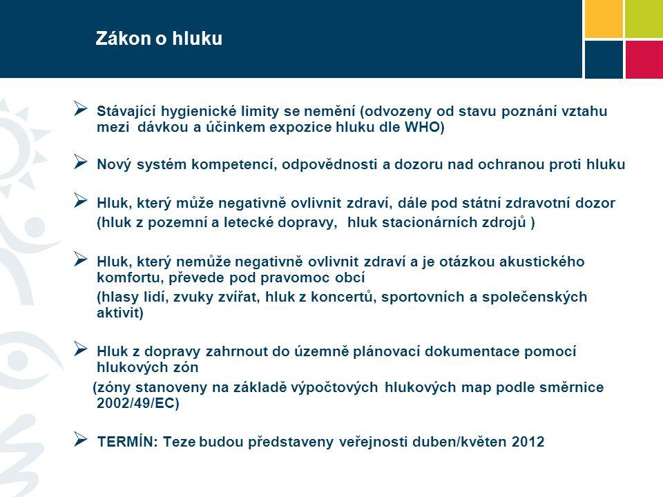 Zákon o hluku  Stávající hygienické limity se nemění (odvozeny od stavu poznání vztahu mezi dávkou a účinkem expozice hluku dle WHO)  Nový systém ko
