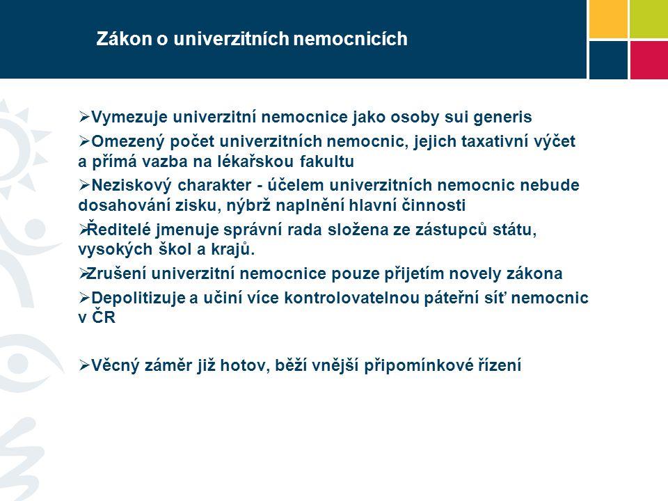 Zákon o univerzitních nemocnicích  Vymezuje univerzitní nemocnice jako osoby sui generis  Omezený počet univerzitních nemocnic, jejich taxativní výč